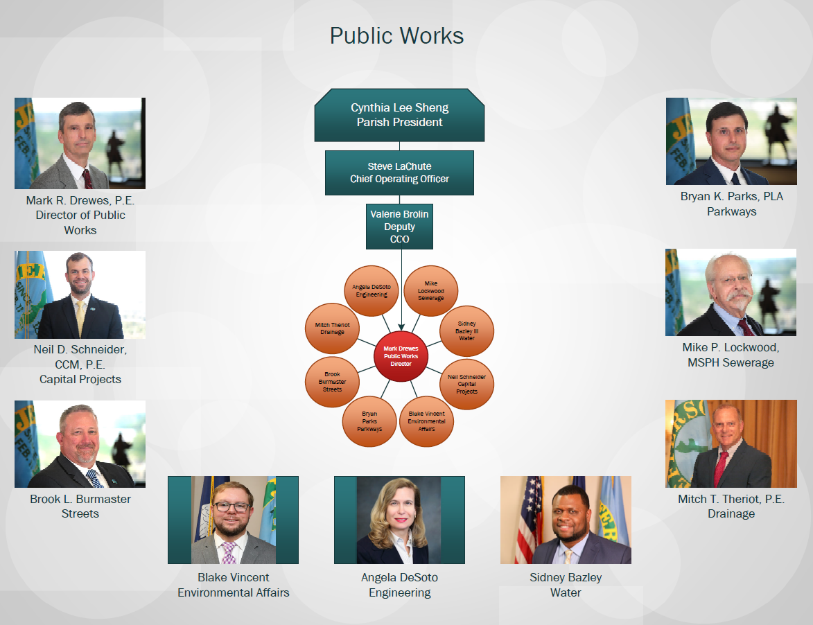 Public Works Organizational Chart