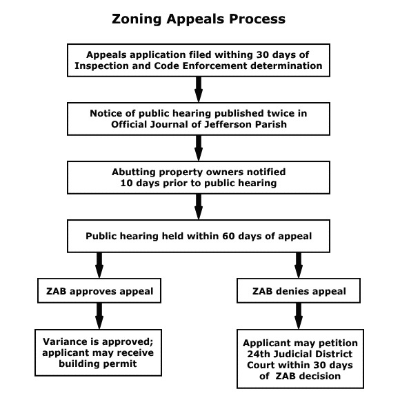 Zoning Appeals Process